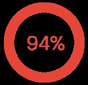 94_percent_stat;
