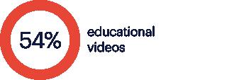 02 educational videos