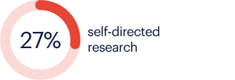 06 self-directed research