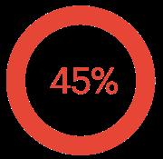 45_percent_stat;